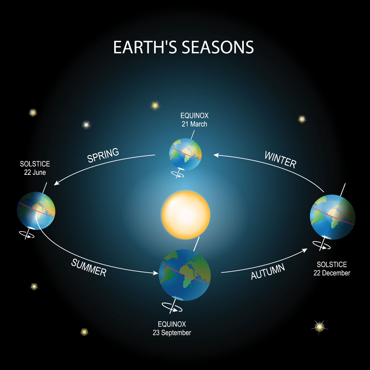 spring equinox diagram